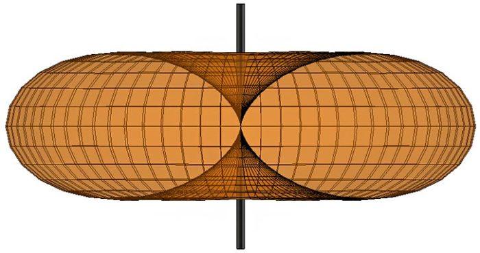 antena dipolowa - promieniowanie fal